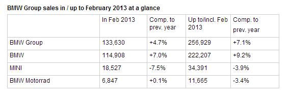 Uporedni prikaz prodaje u februaru 2013. godine u odnosu na prethodni period, prema brendovima