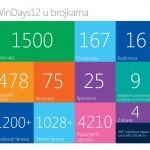 windays u brojkama