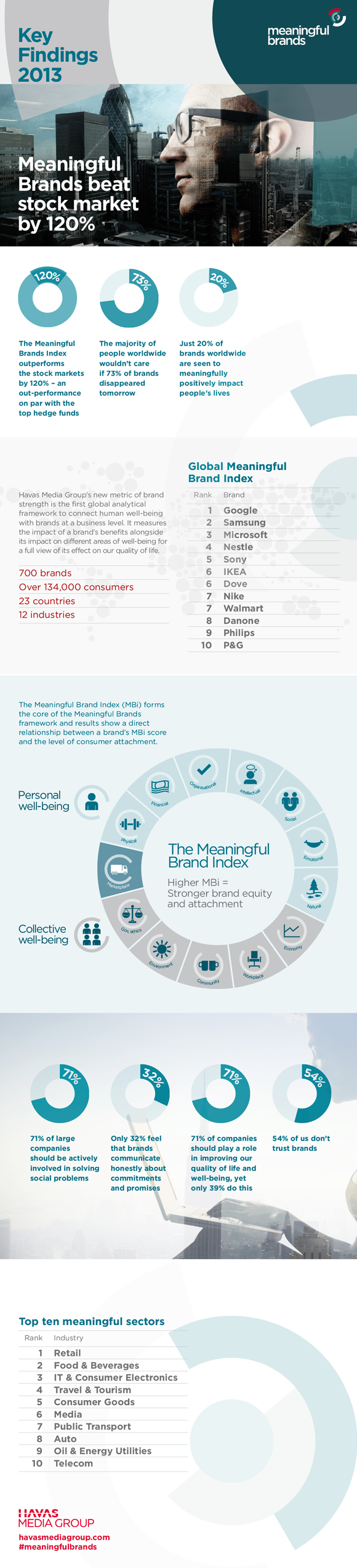 Havas Media Group 2013 Meaningful Brands study
