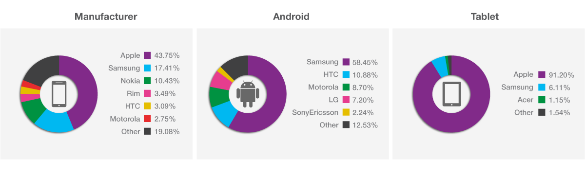 The State of Mobile Advertising Q2 2013 market_share