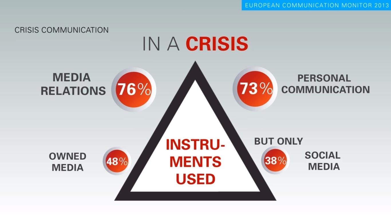 european communication monitor 2013 8