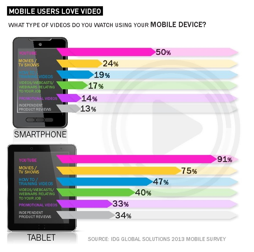 mobile users love video