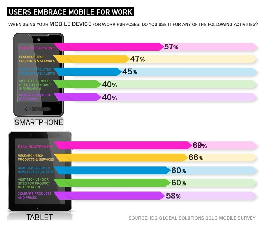 users embrace mobile for work