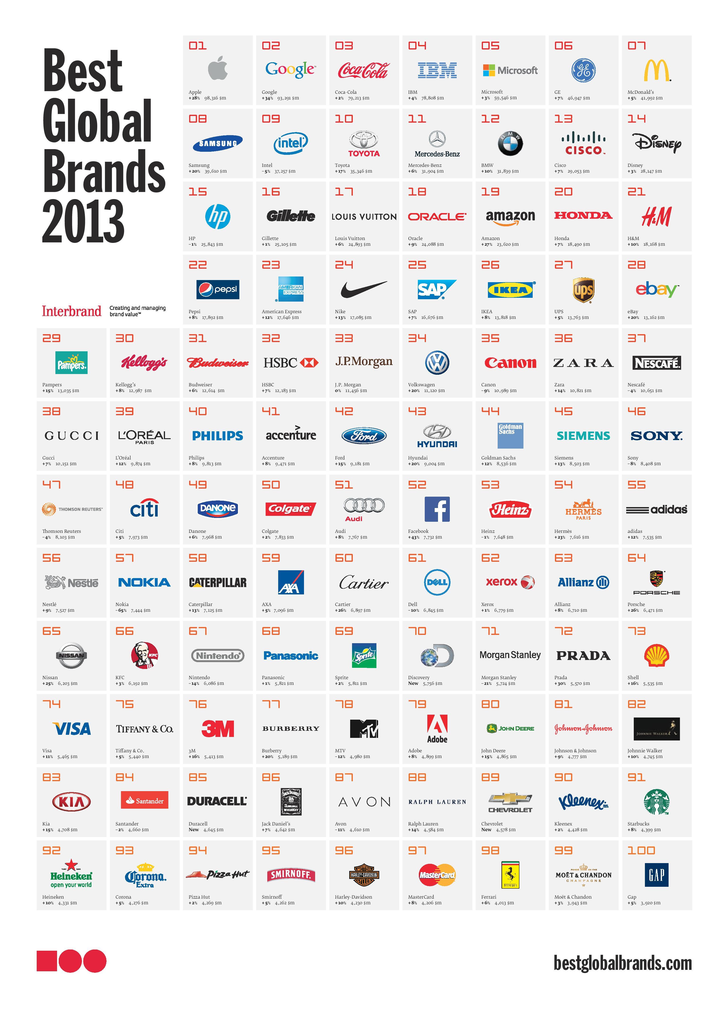 Best Global Brands 2013 Poster
