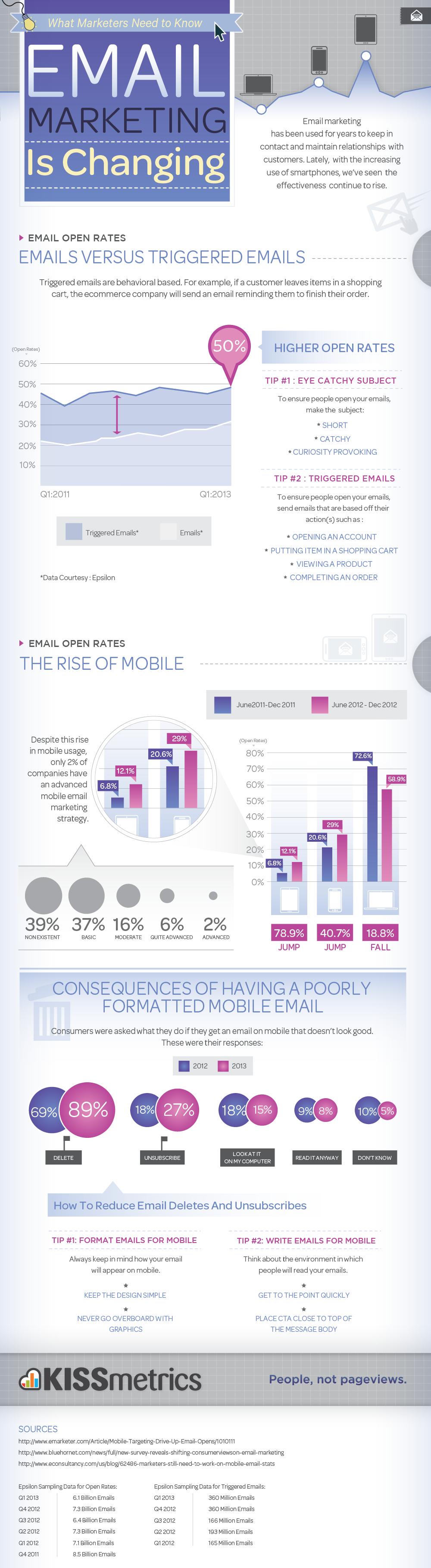 Email-Marketing-is-Changing KISSmetrics