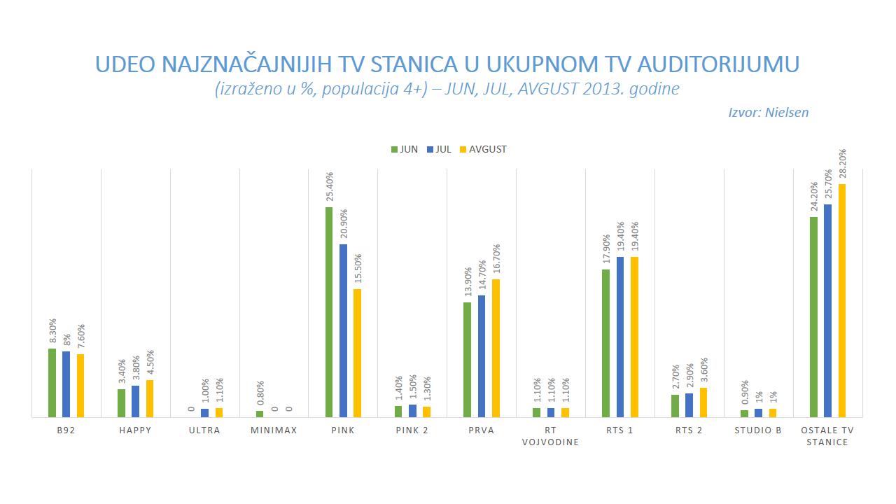 UDEO NAJZNAČAJNIJIH TV STANICA U UKUPNOM TV AUDITORIJUMU JUN JUL AVGUST 2013