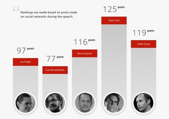 anctu infografik blogomanija