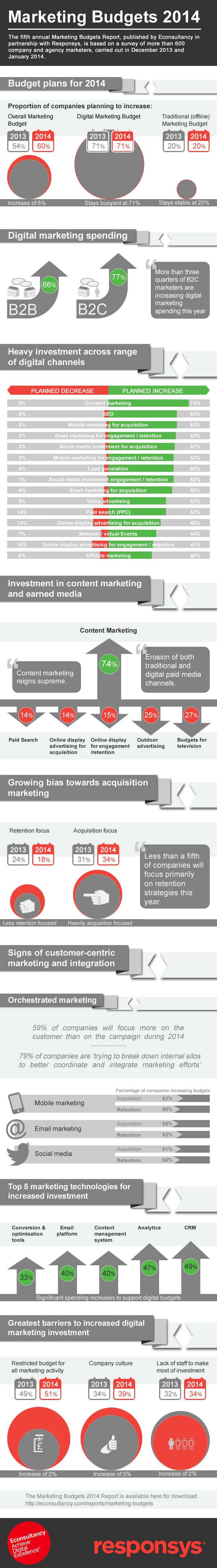 Marketing-Budgets-2014-Infographic-jpeg