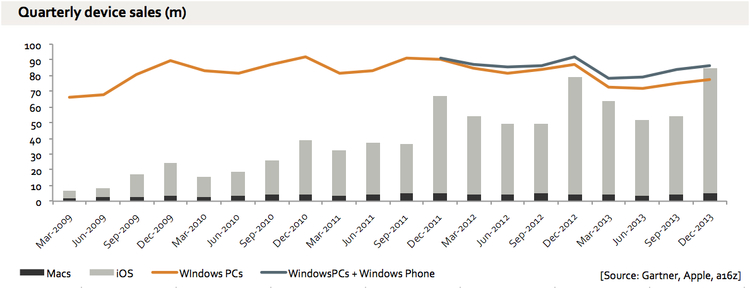 iphone-ipad-mac-vs-windows-unit-sales-q3-2013
