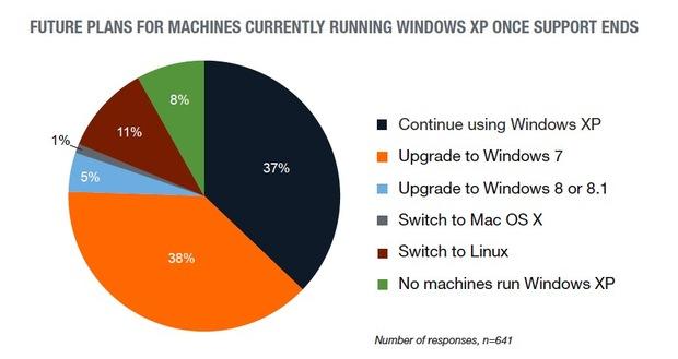 windows xp chart 1 tech pro research
