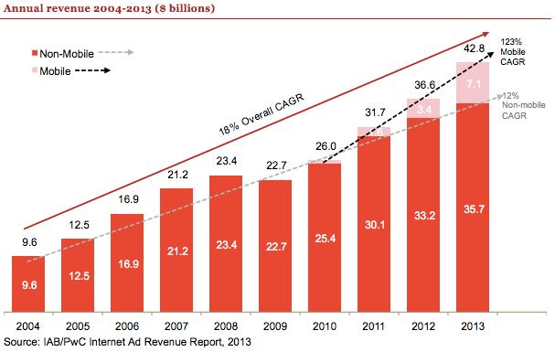 Godišnji prihod od internet oglašavanja za period od 2004. do 2013. godine