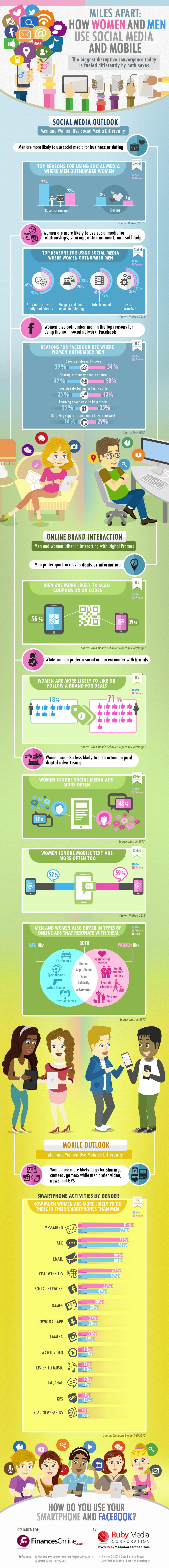 smartphone-social-media-usage-men-vs-women-infographic