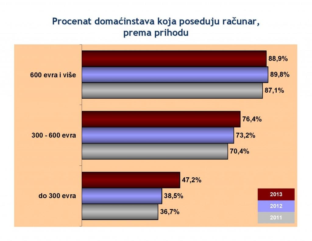 Procenat domaćinstava koja poseduju računar, prema prihodu - RZS