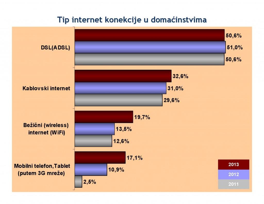 Tip internet konekcije u domaćinstvima - RZS