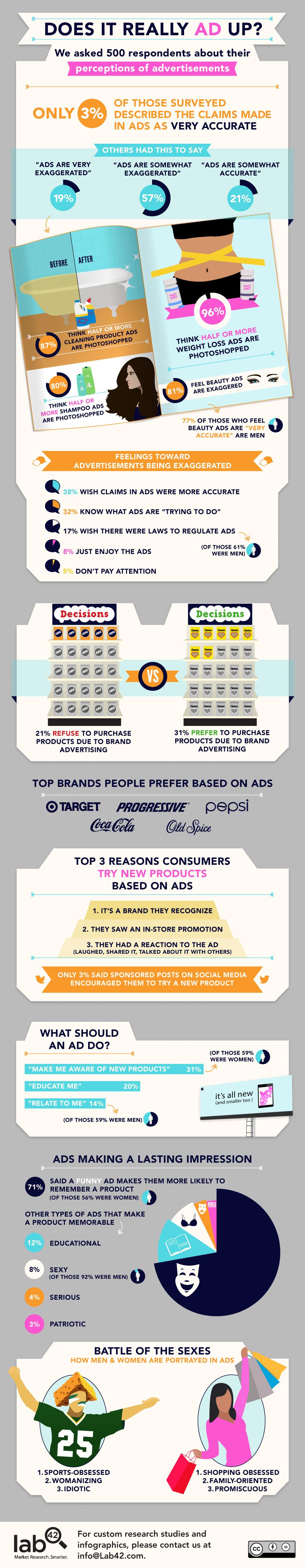 Ad-Perceptions