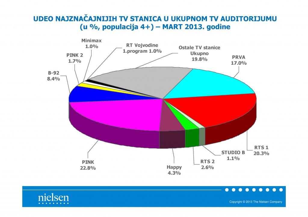 Nielsen-03-2013-Pregled-TV-scene-Srbije-page-003