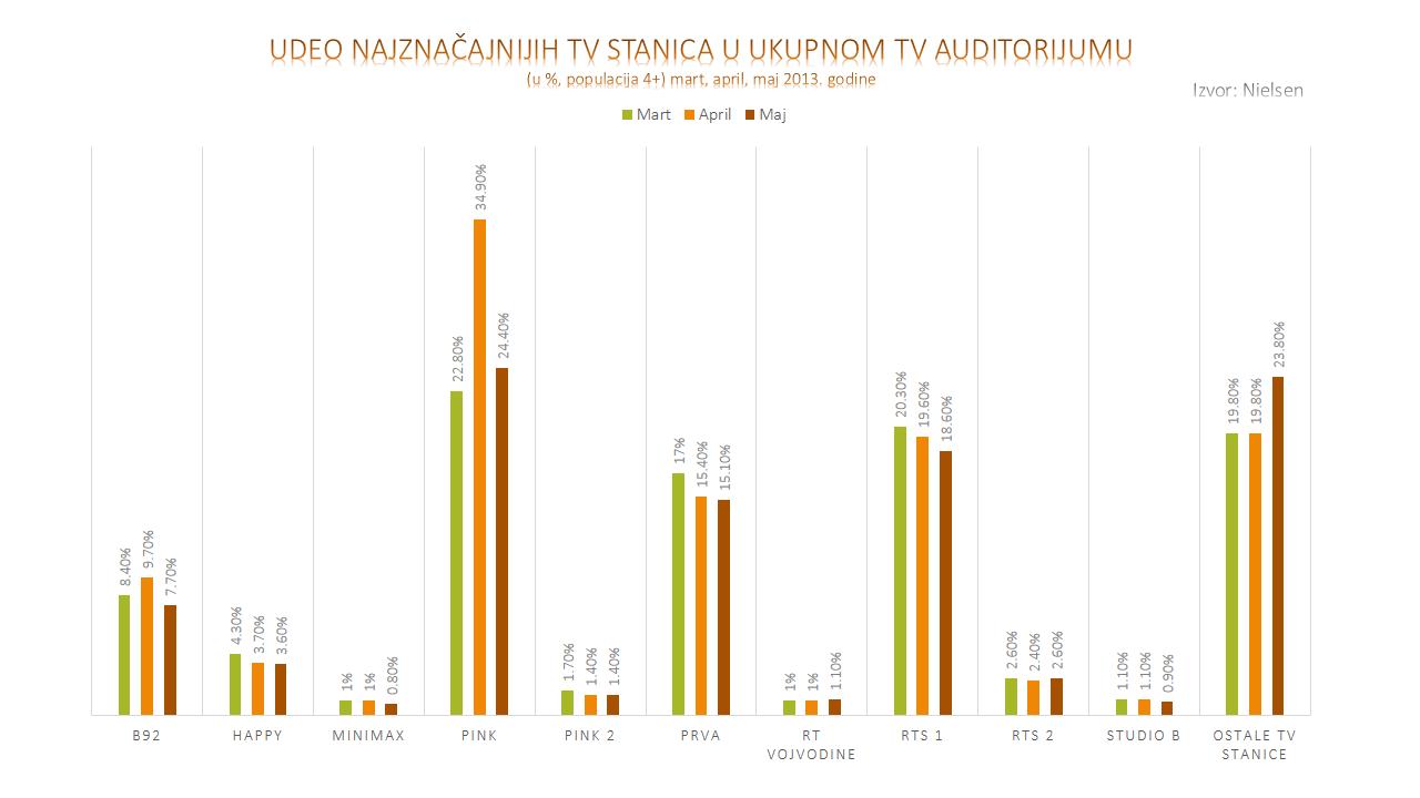 UDEO NAJZNACAJNIJIH TV STANICA U UKUPNOM TV AUDITORIJUMU mart april maj 2013 Nielsen