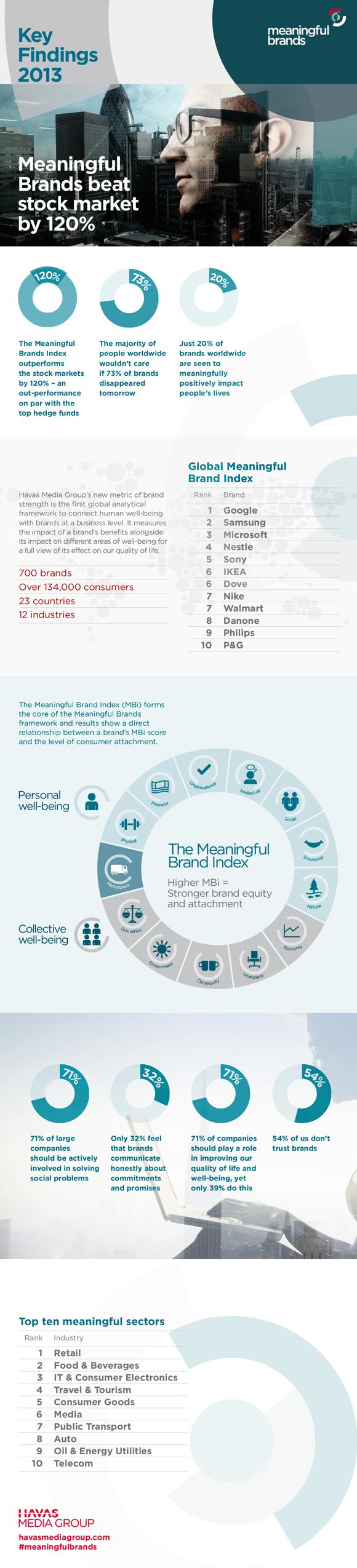 Havas Media Group 2013 Meaningful Brands study