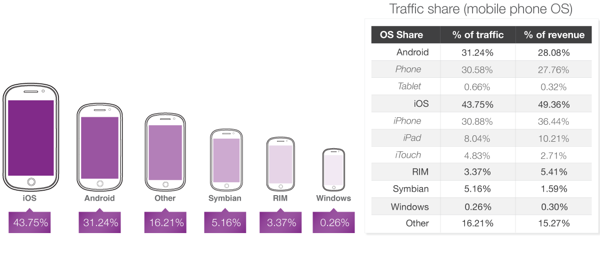 The State of Mobile Advertising traffic share