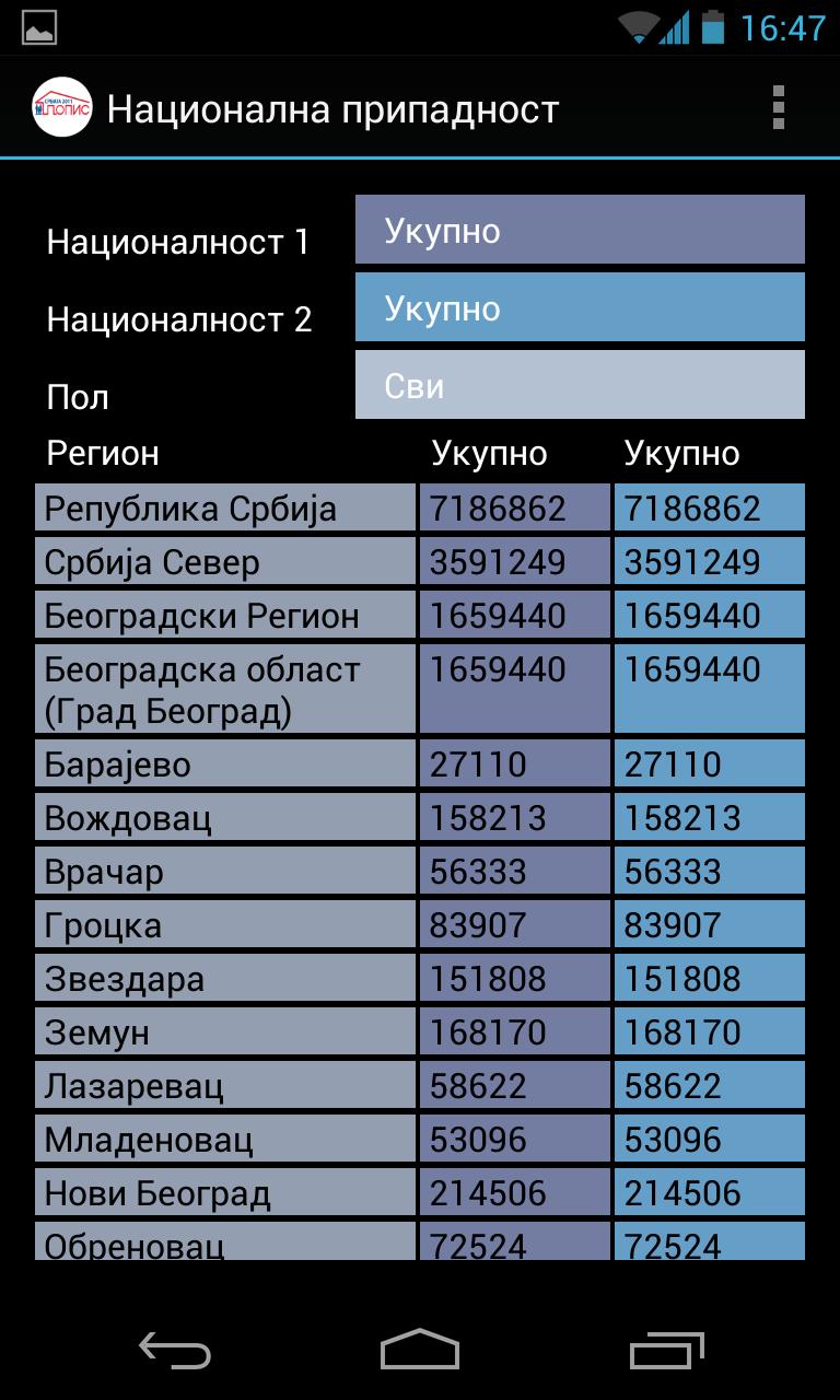 popis stanovnistva 2011 nacionalna pripadnost