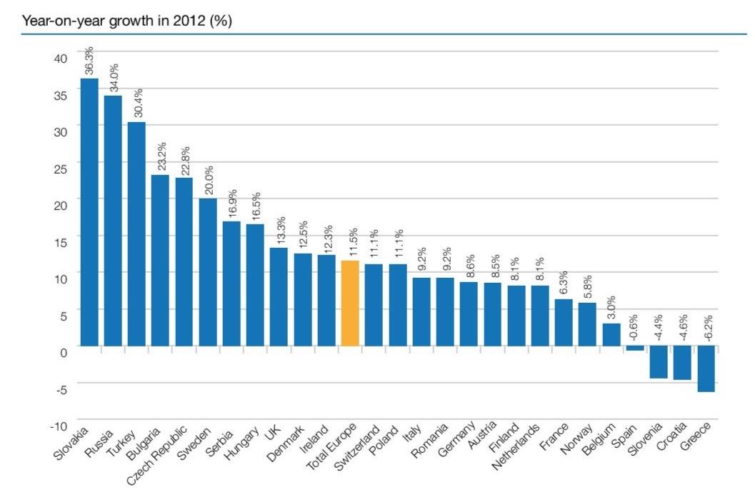 Year-on-year growth in 2012 Izvor: IAB Europe