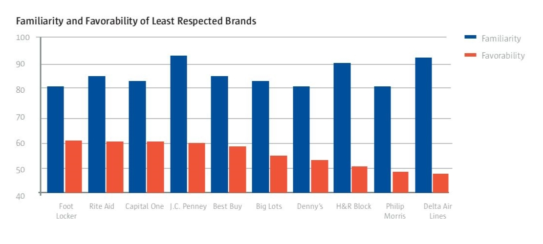 familiarity favorability least respected brands