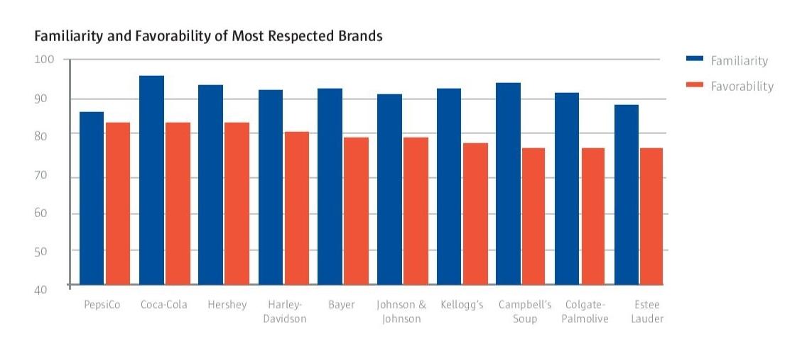 familiarity favorability most respectful brands corebrand