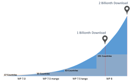 rast Windows Phone transakcija download chart