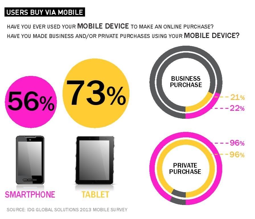 users buy via mobile