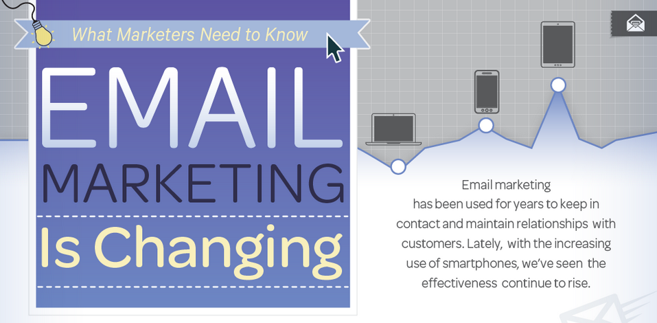 Email Marketing is Changing – The Rise of Mobile and Triggered Emails KISSmetrics Infographic