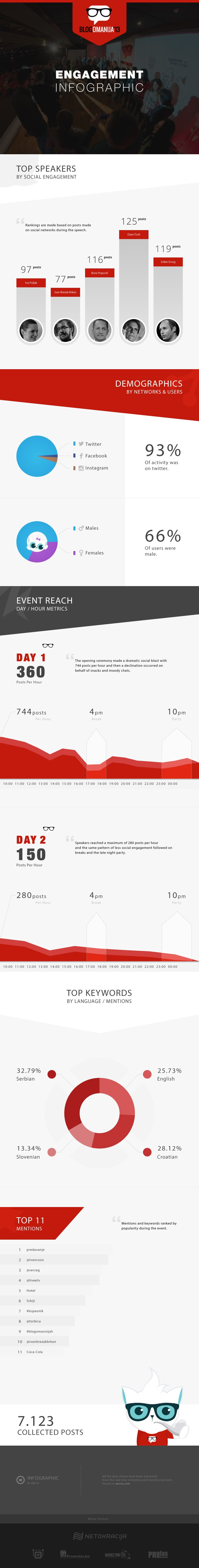 blogomanija infografik anctu