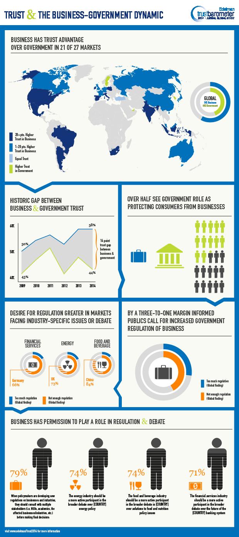 2014 Edelman Trust Barometer Infographic