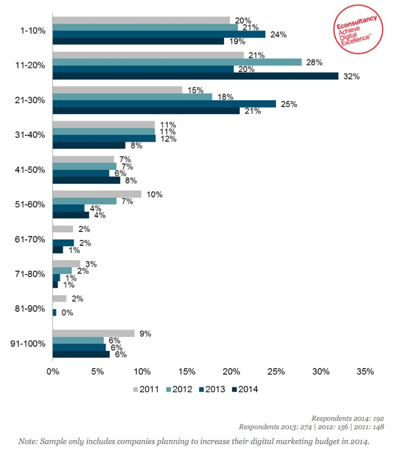 increase digital marketing budget in 2014