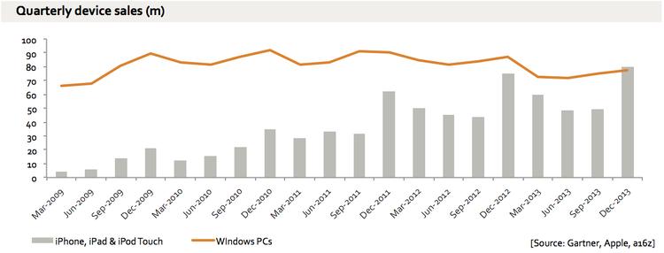 quarterly device sales apple ios windows pc