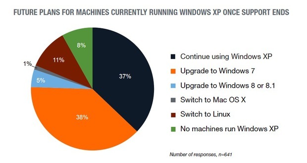windows xp chart 1 tech pro research