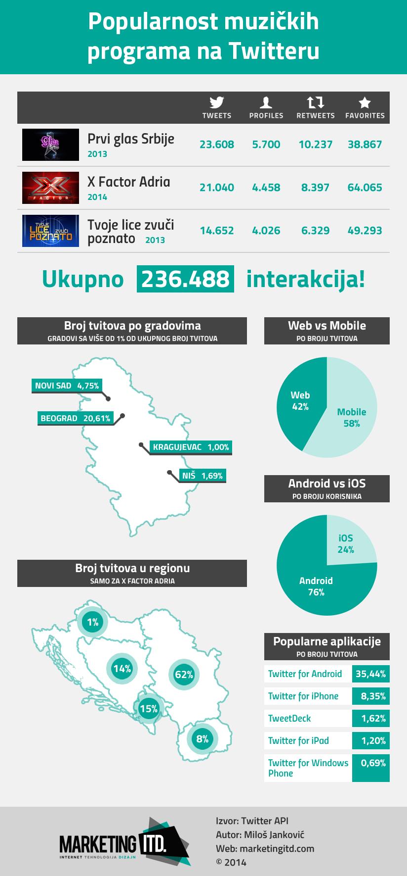 infografik-popularnost-muzickih-programa-na-twitteru