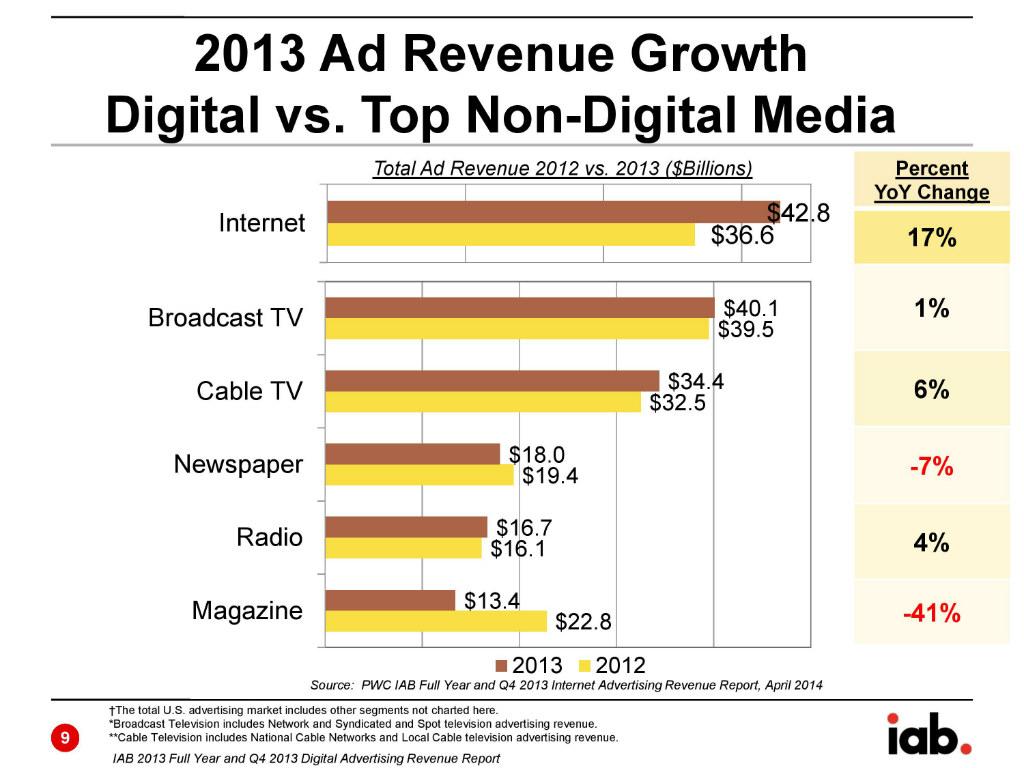 Uporedni prikaz prihoda od digitalnog i nedigitalnog oglašavanja u 2013. godini