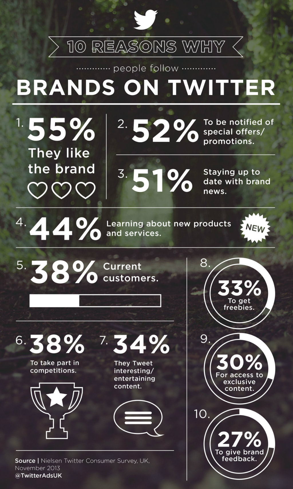 Infografik: The Drum