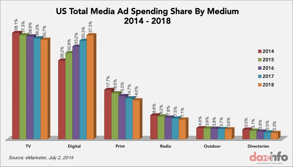 U SAD su podaci nešto bolji po tradicionalne medije ali takođe pokazuju identičan trend